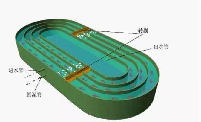 空压机,制氧机在主流污水处理工艺中的用途